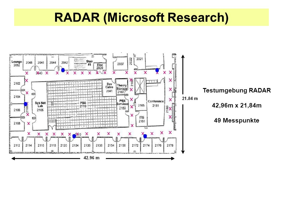 RADAR (Microsoft Research)