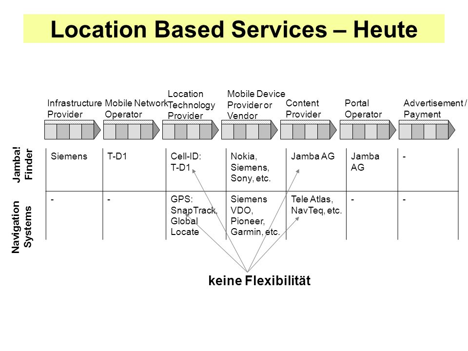 Location Based Services – Heute