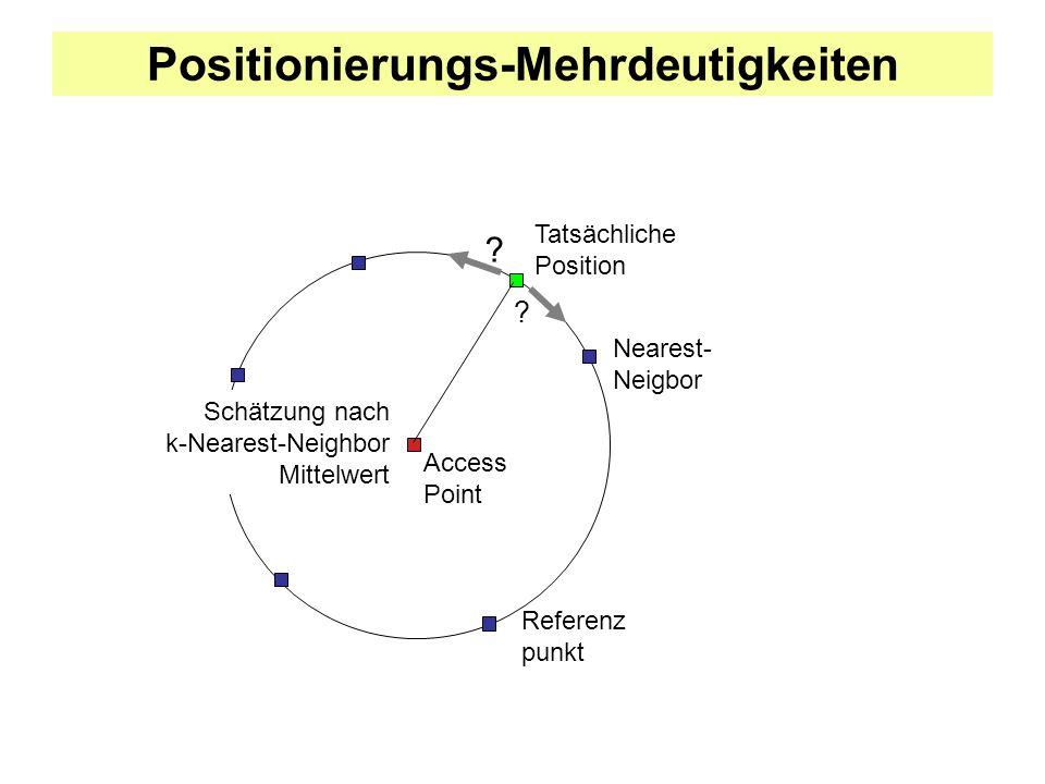 Positionierungs-Mehrdeutigkeiten