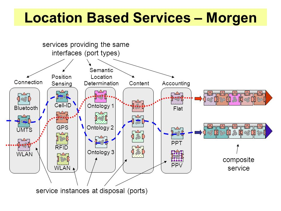 Location Based Services – Morgen