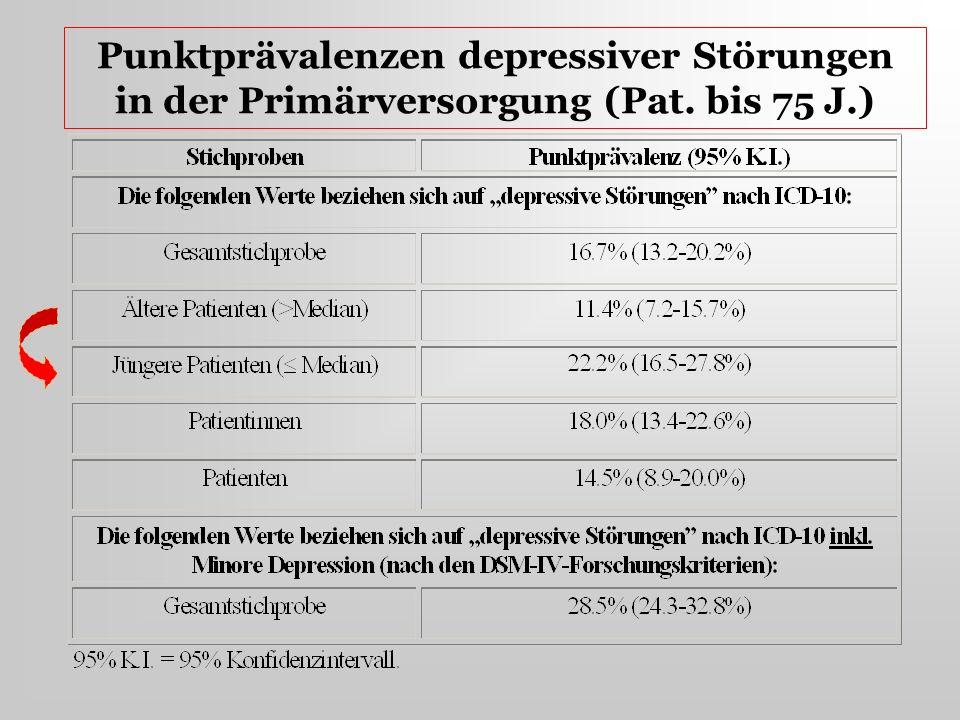 Punktprävalenzen depressiver Störungen in der Primärversorgung (Pat