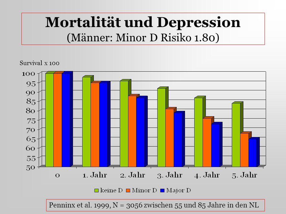 Mortalität und Depression (Männer: Minor D Risiko 1.80)