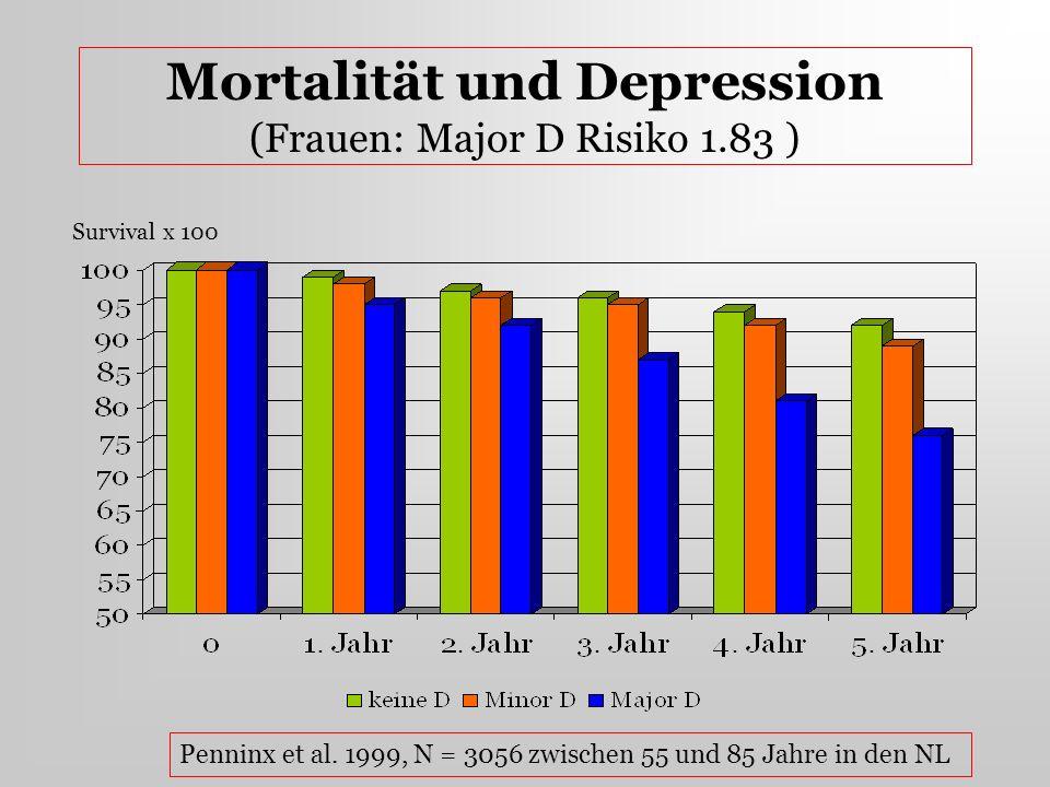 Mortalität und Depression (Frauen: Major D Risiko 1.83 )
