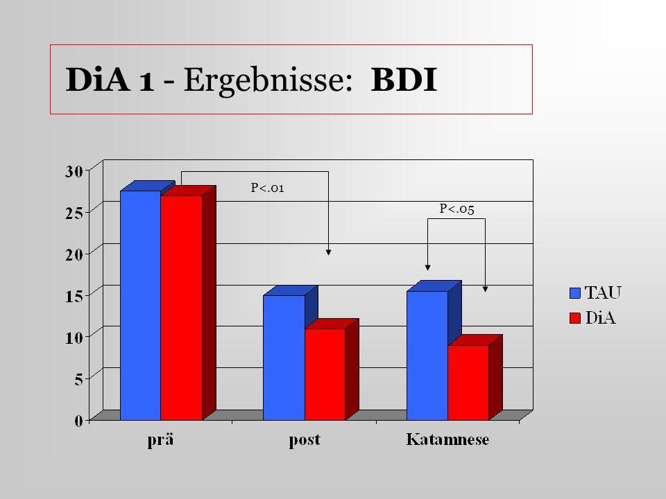 DiA 1 - Ergebnisse: BDI P<.01 P<.05