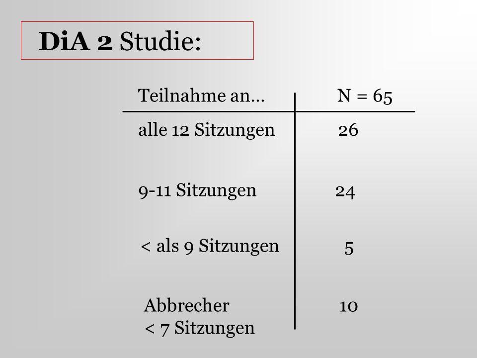 DiA 2 Studie: Teilnahme an… N = 65 alle 12 Sitzungen 26