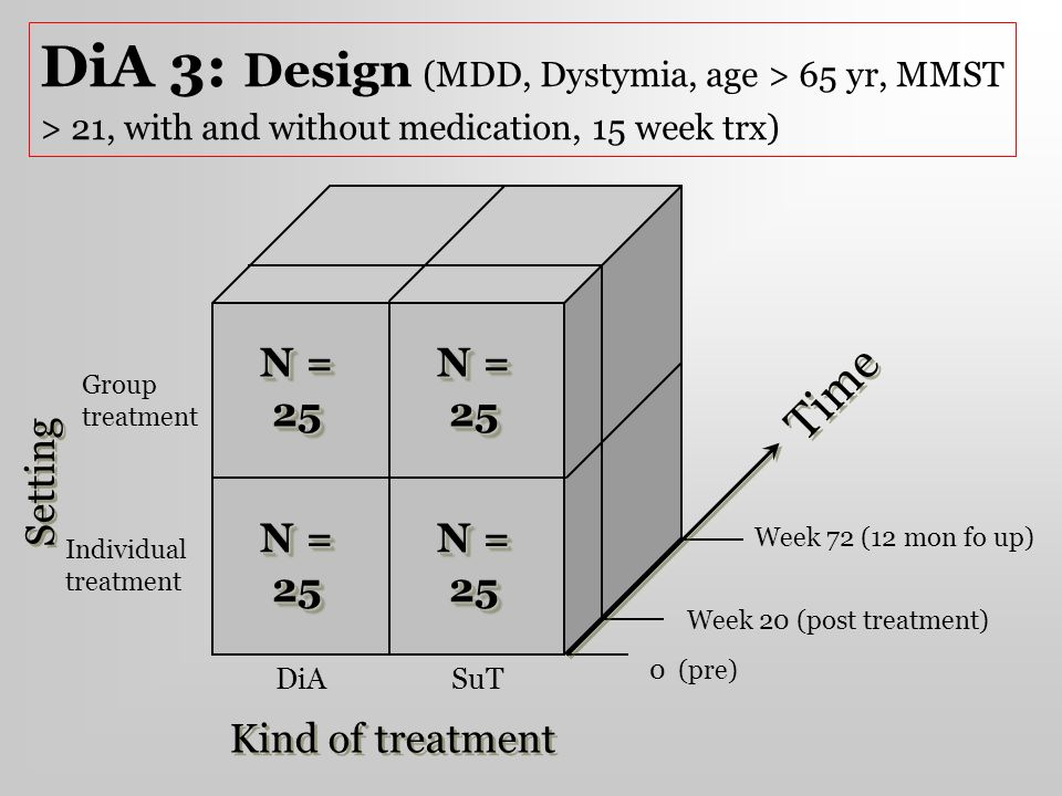 DiA 3: Design (MDD, Dystymia, age > 65 yr, MMST > 21, with and without medication, 15 week trx) N = 25.