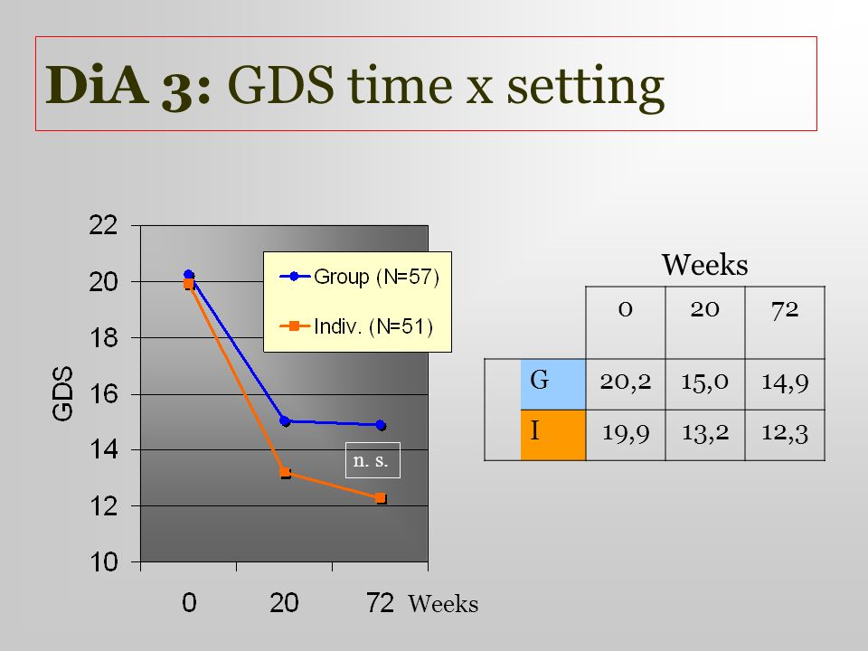 DiA 3: GDS time x setting Weeks 20 72 G 20,2 15,0 14,9 I 19,9 13,2
