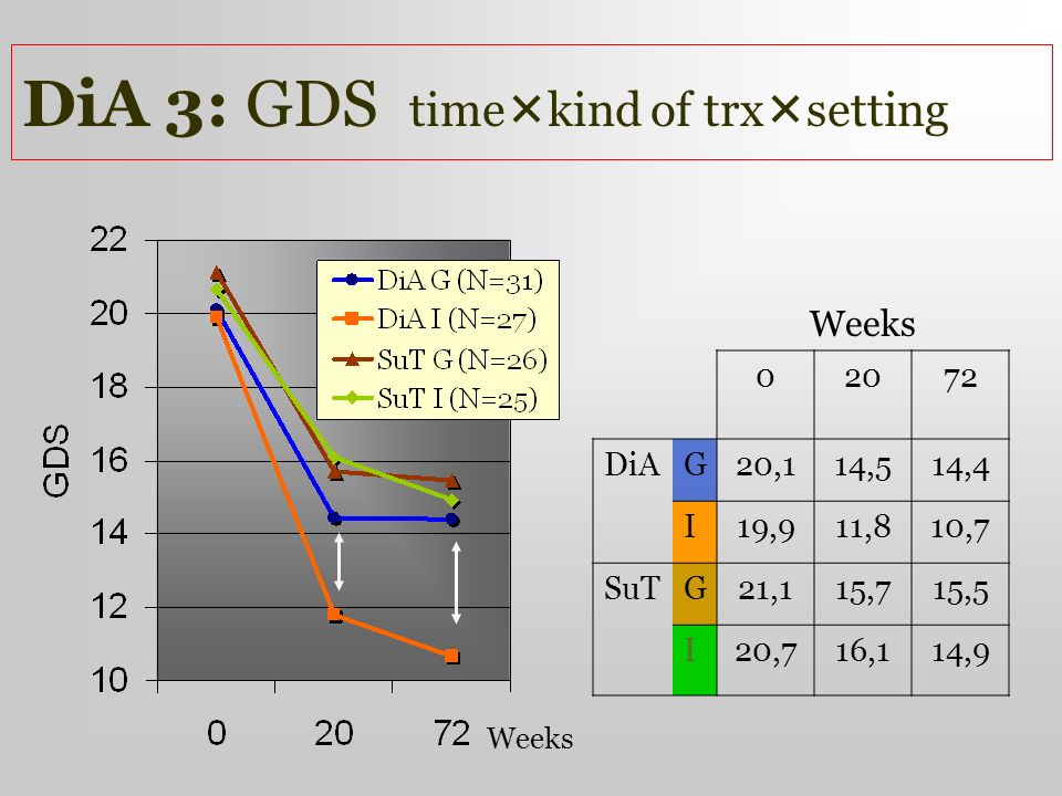 DiA 3: GDS timekind of trxsetting