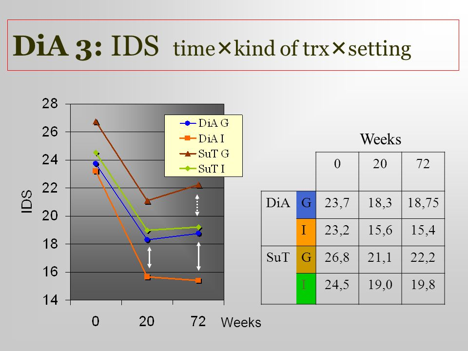 DiA 3: IDS timekind of trxsetting