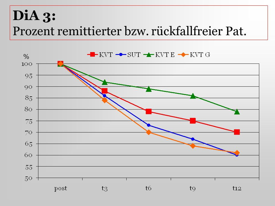 DiA 3: Prozent remittierter bzw. rückfallfreier Pat.