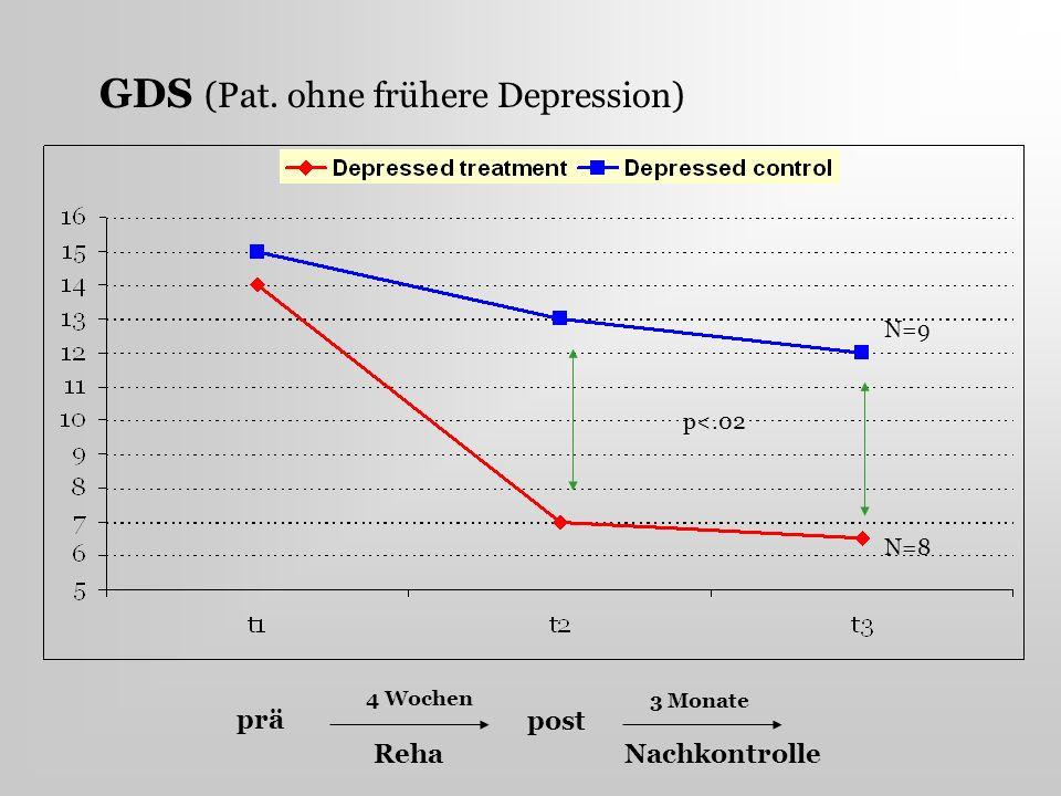 GDS (Pat. ohne frühere Depression)