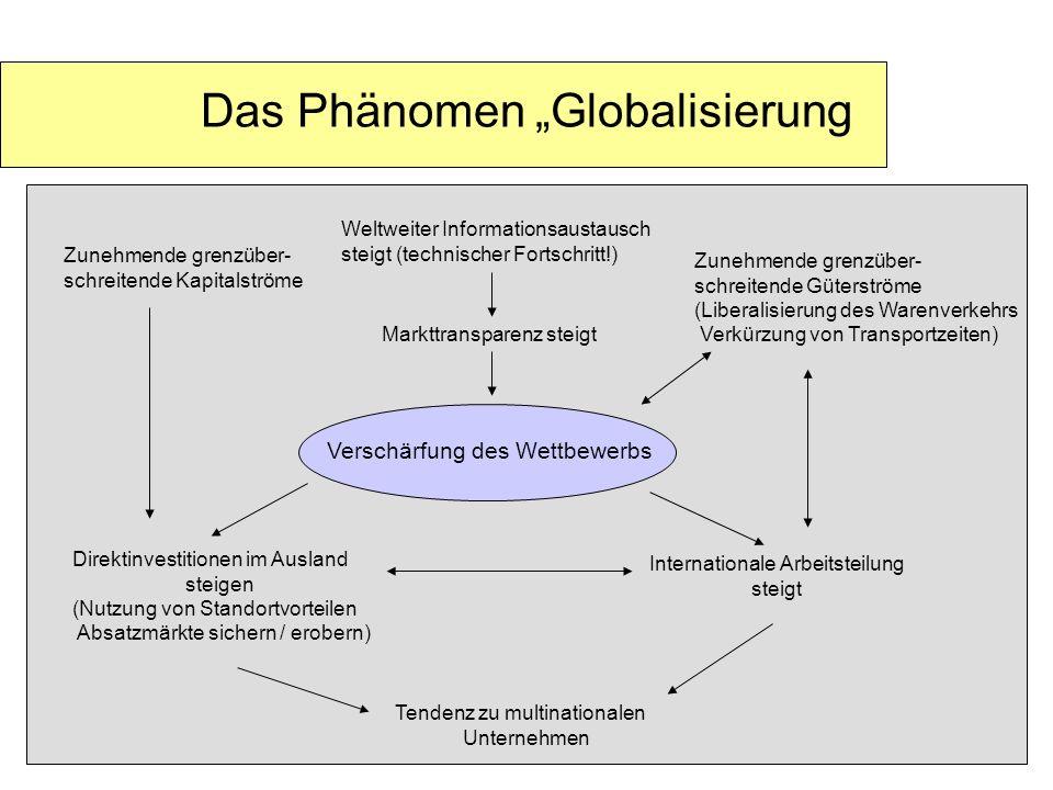 """Das Phänomen """"Globalisierung"""