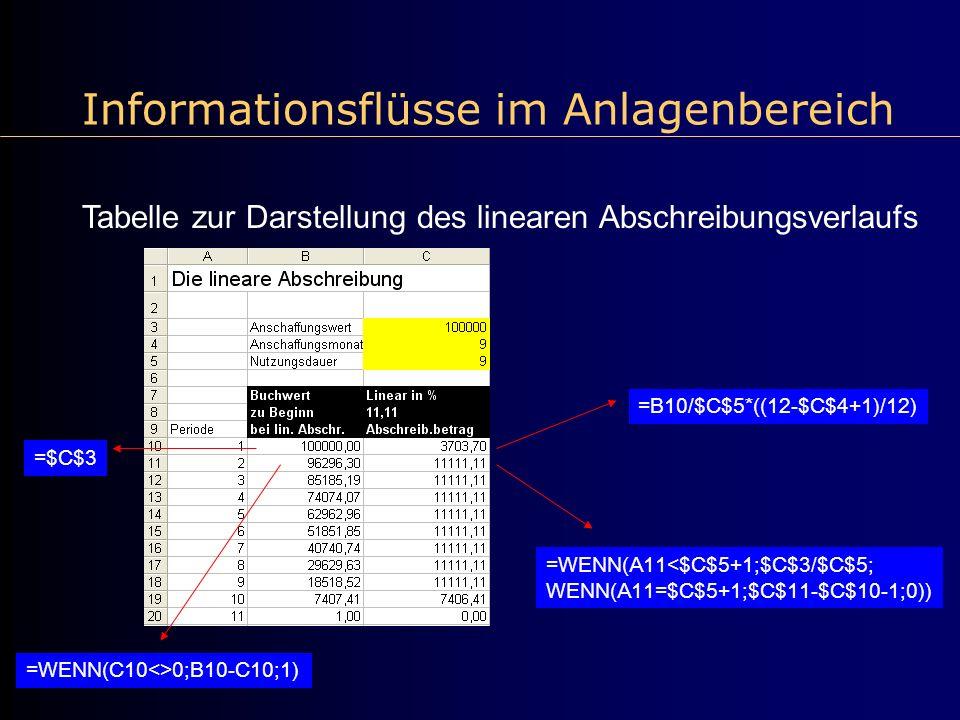 Informationsflüsse im Anlagenbereich