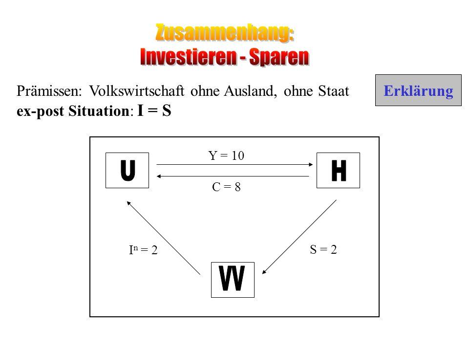 Zusammenhang: Investieren - Sparen U H VV Erklärung
