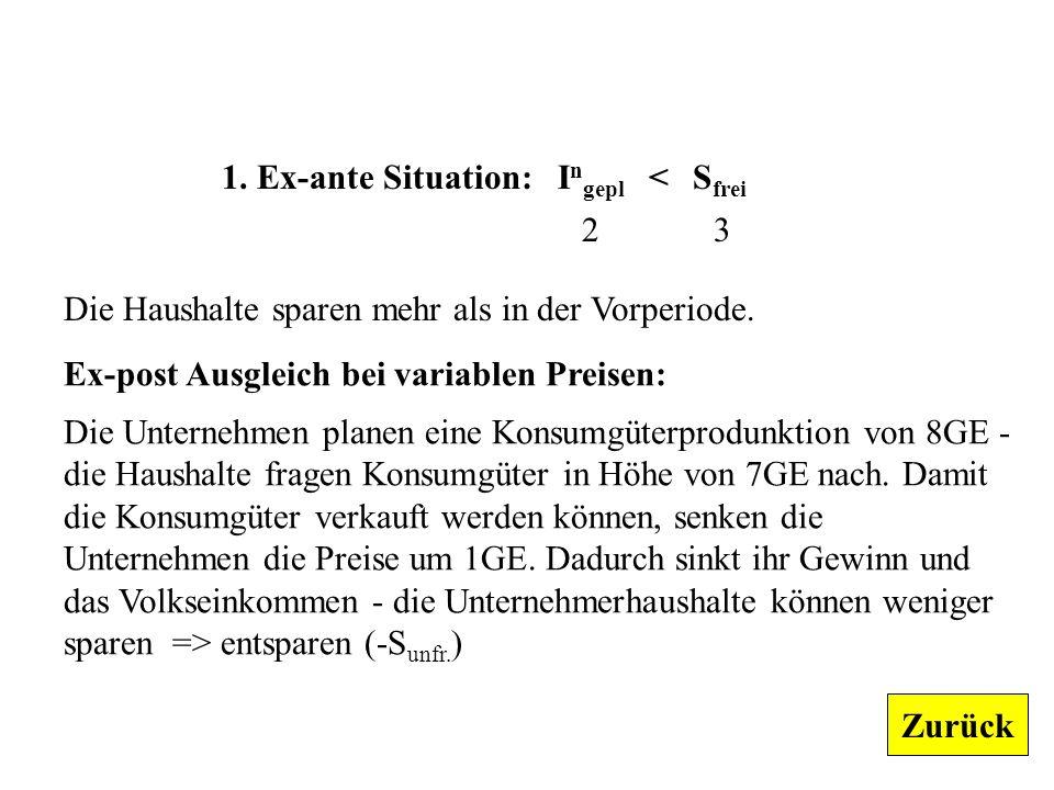 1. Ex-ante Situation: Ingepl < Sfrei