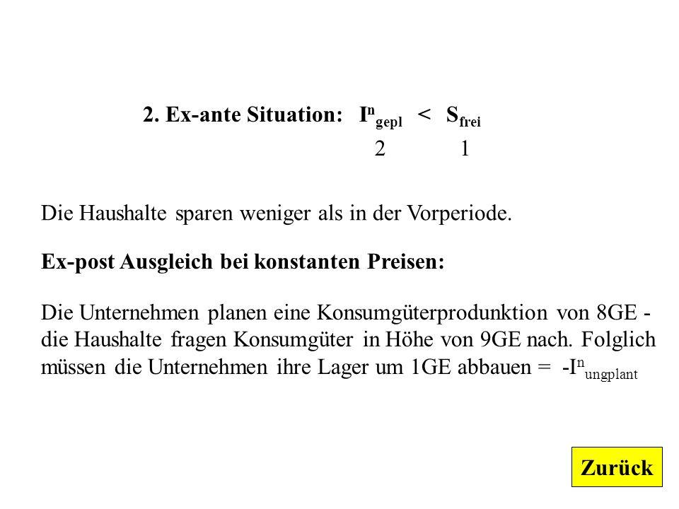 2. Ex-ante Situation: Ingepl < Sfrei