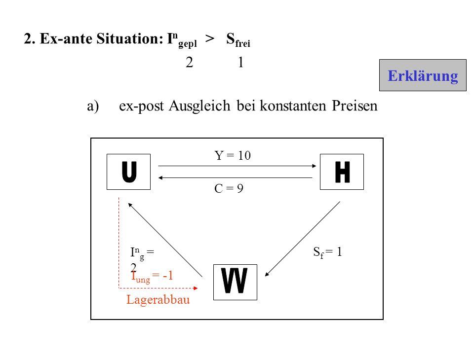 U H VV 2. Ex-ante Situation: Ingepl > Sfrei 2 1 Erklärung