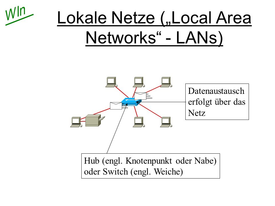 "Lokale Netze (""Local Area Networks - LANs)"