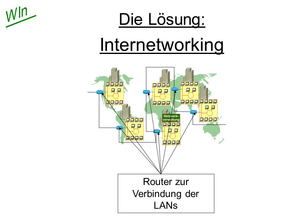 Router zur Verbindung der LANs