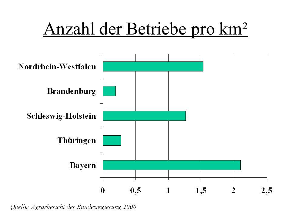 Anzahl der Betriebe pro km²