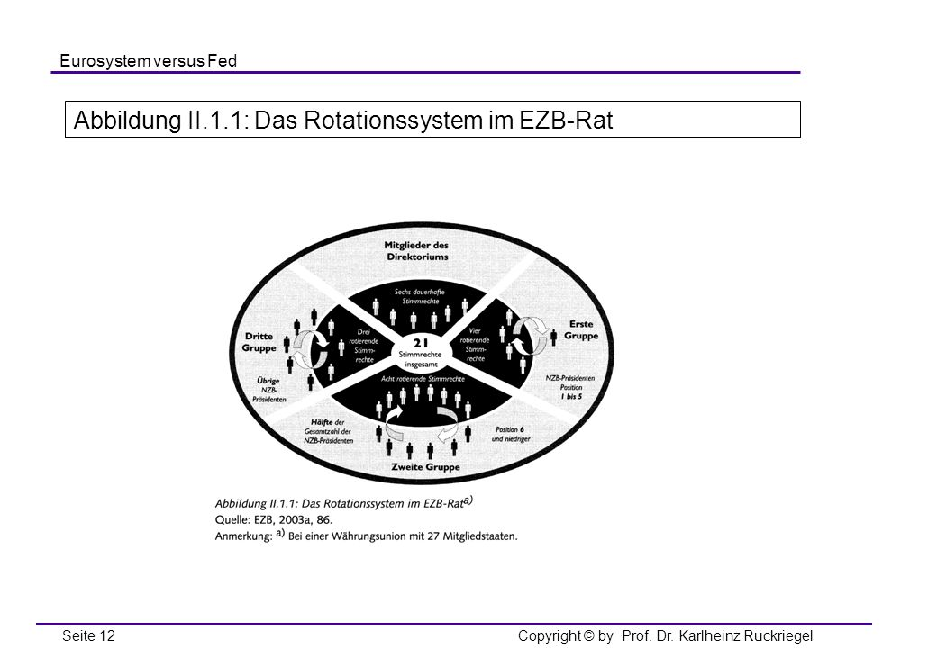 Abbildung II.1.1: Das Rotationssystem im EZB-Rat