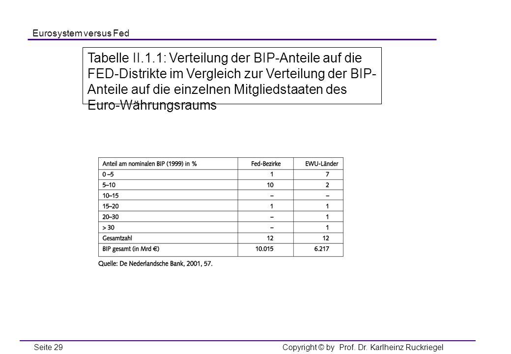 Tabelle II.1.1: Verteilung der BIP-Anteile auf die FED-Distrikte im Vergleich zur Verteilung der BIP-Anteile auf die einzelnen Mitgliedstaaten des Euro-Währungsraums