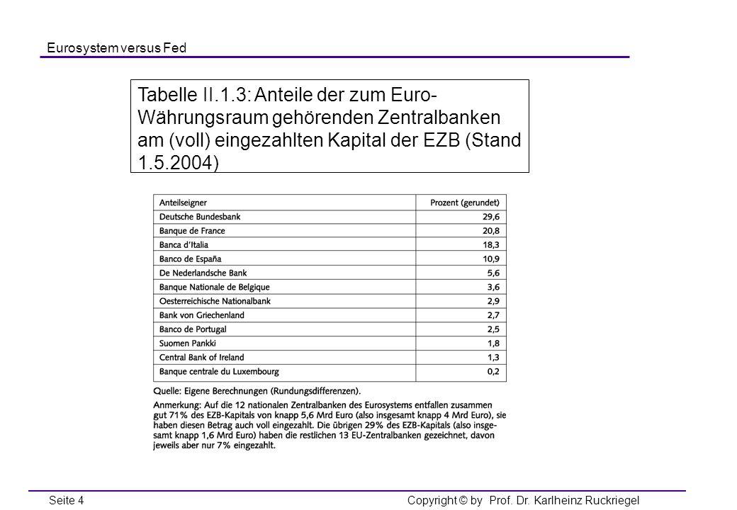 Tabelle II.1.3: Anteile der zum Euro-Währungsraum gehörenden Zentralbanken am (voll) eingezahlten Kapital der EZB (Stand 1.5.2004)