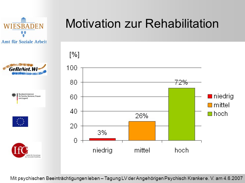 Motivation zur Rehabilitation