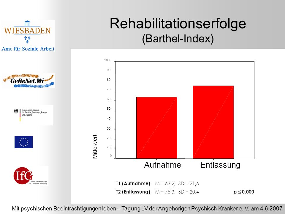 Rehabilitationserfolge (Barthel-Index)