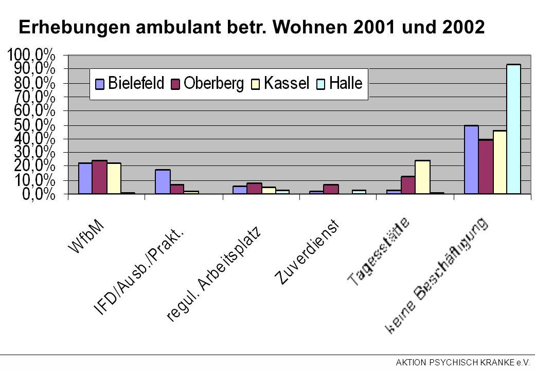 Erhebungen ambulant betr. Wohnen 2001 und 2002