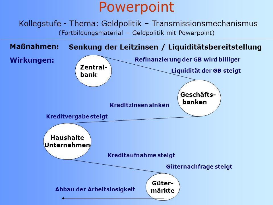 Powerpoint Kollegstufe - Thema: Geldpolitik – Transmissionsmechanismus