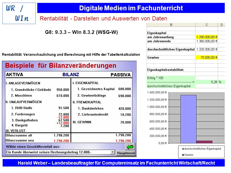 Rentabilität - Darstellen und Auswerten von Daten