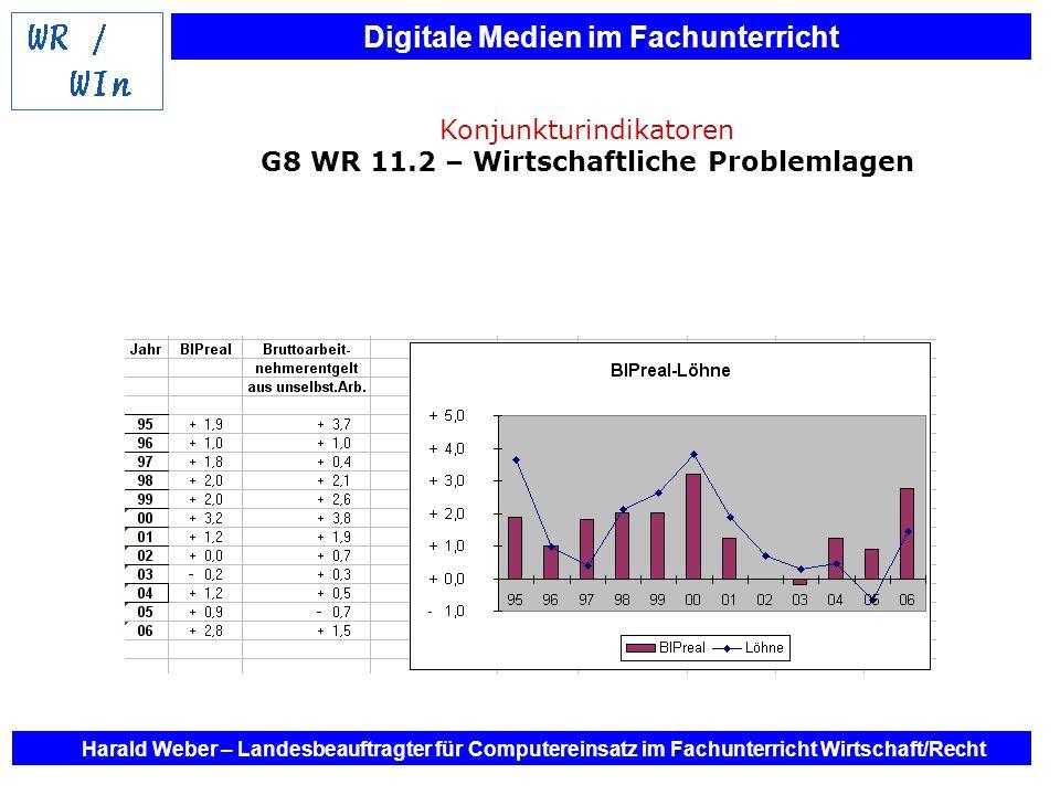 Konjunkturindikatoren G8 WR 11.2 – Wirtschaftliche Problemlagen