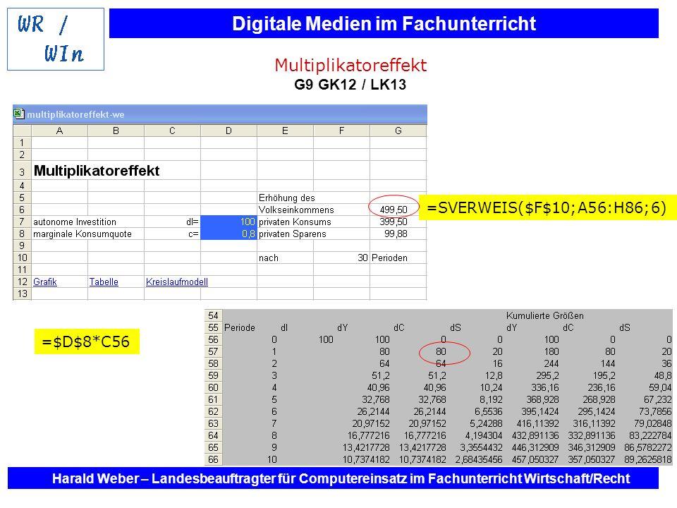 Multiplikatoreffekt G9 GK12 / LK13