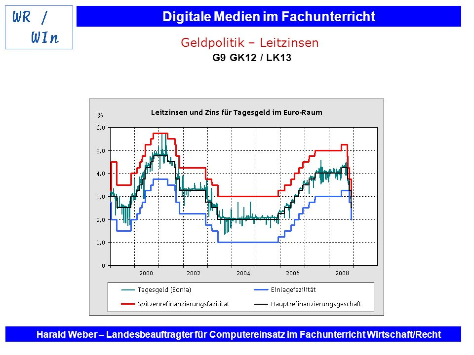 Geldpolitik – Leitzinsen G9 GK12 / LK13