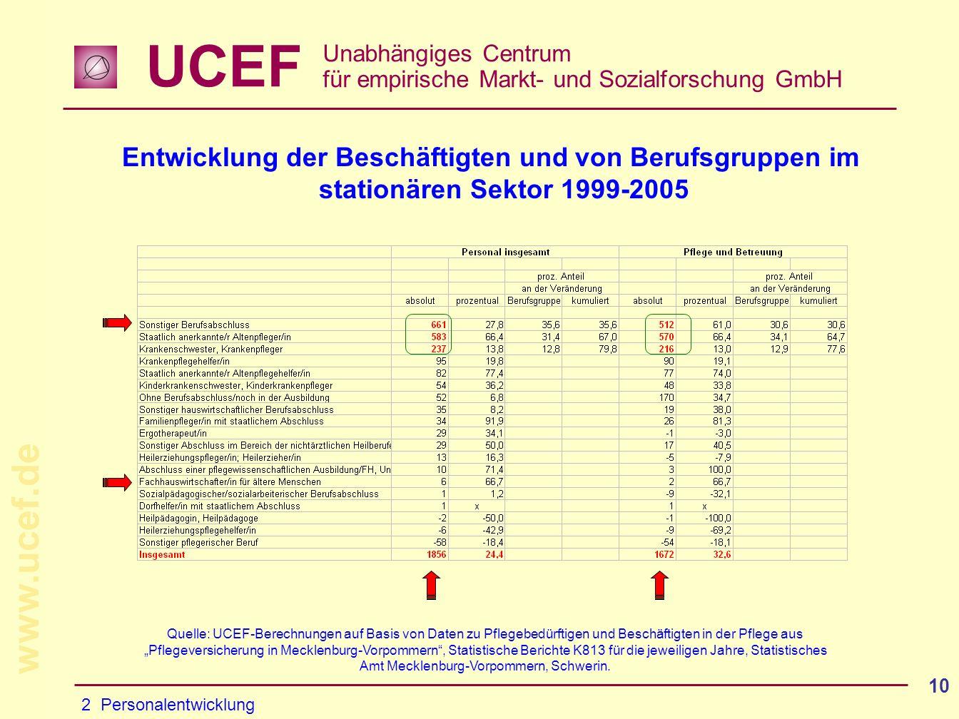 Entwicklung der Beschäftigten und von Berufsgruppen im stationären Sektor 1999-2005