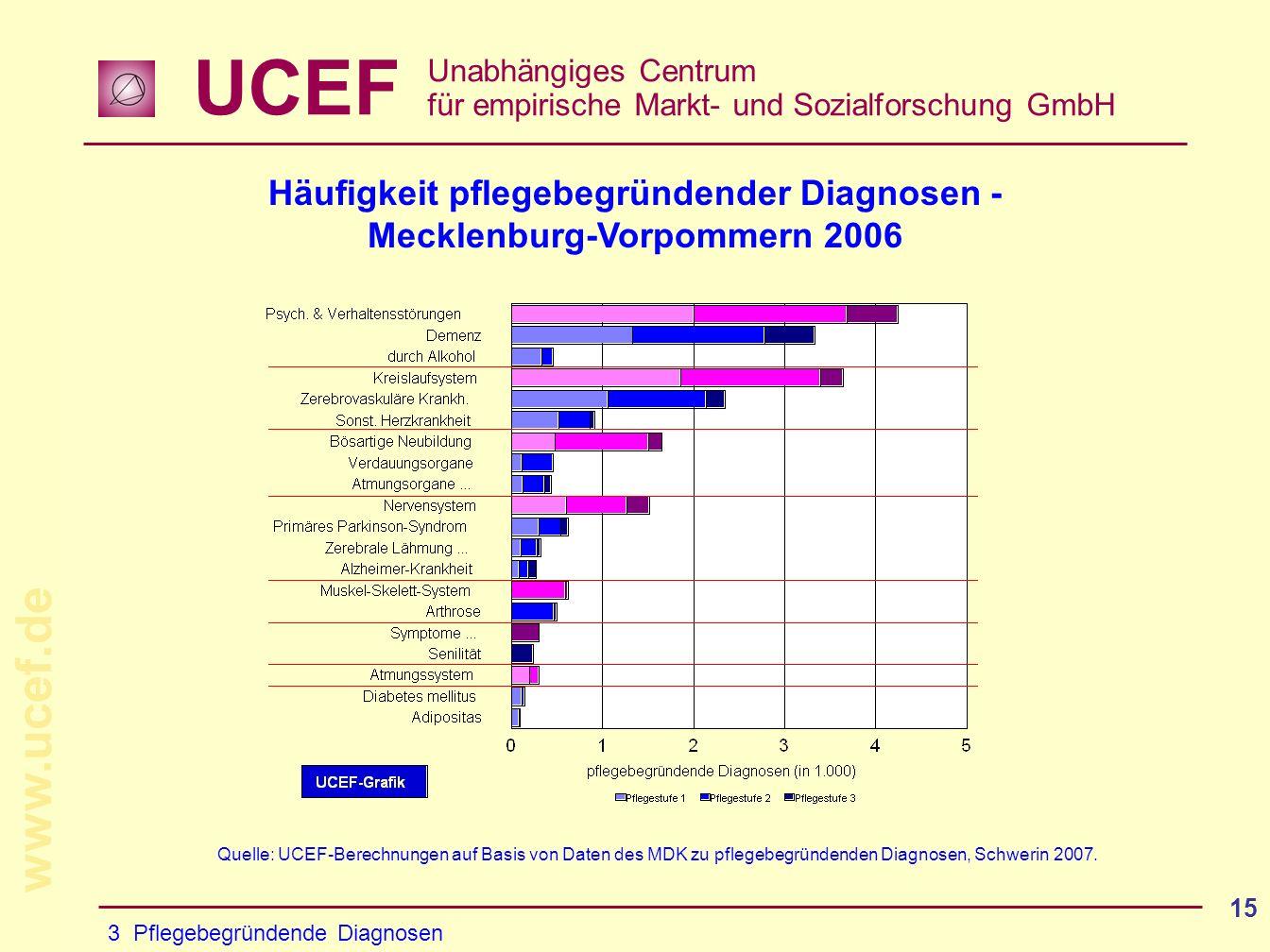 Häufigkeit pflegebegründender Diagnosen - Mecklenburg-Vorpommern 2006