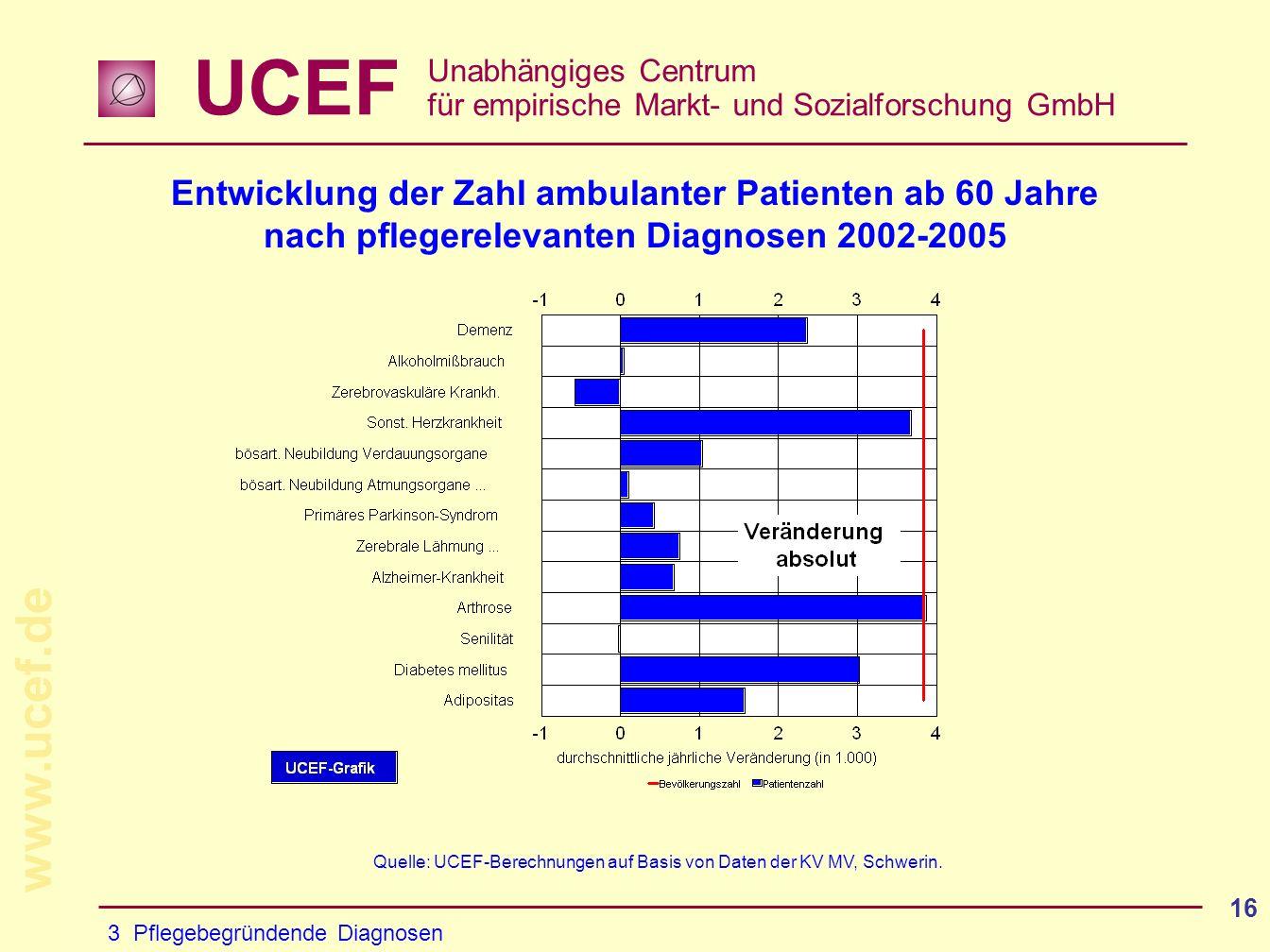 Entwicklung der Zahl ambulanter Patienten ab 60 Jahre