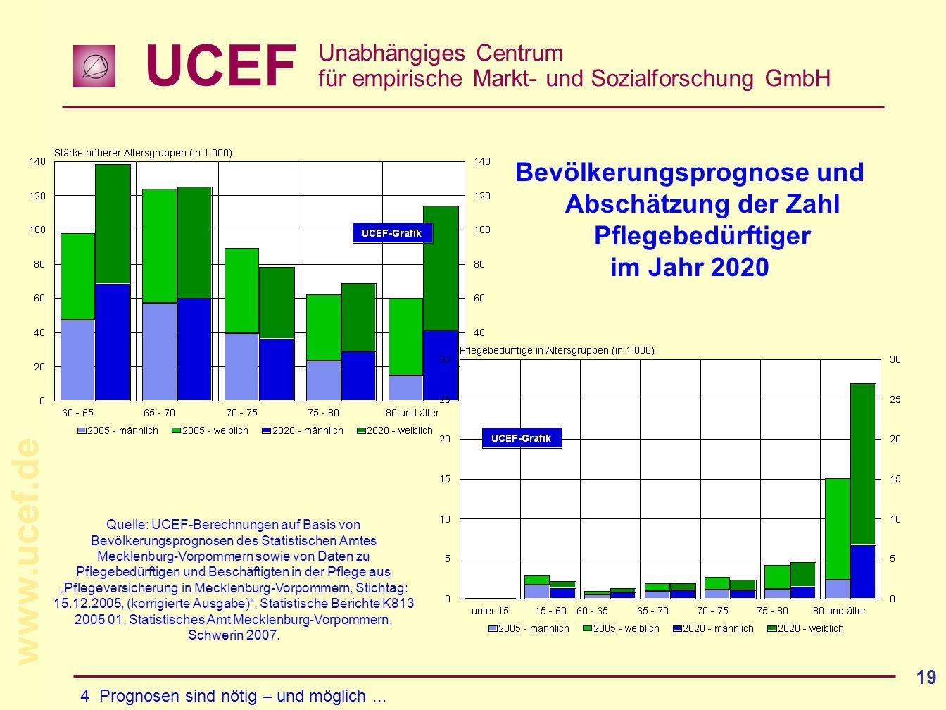 Bevölkerungsprognose und Abschätzung der Zahl Pflegebedürftiger