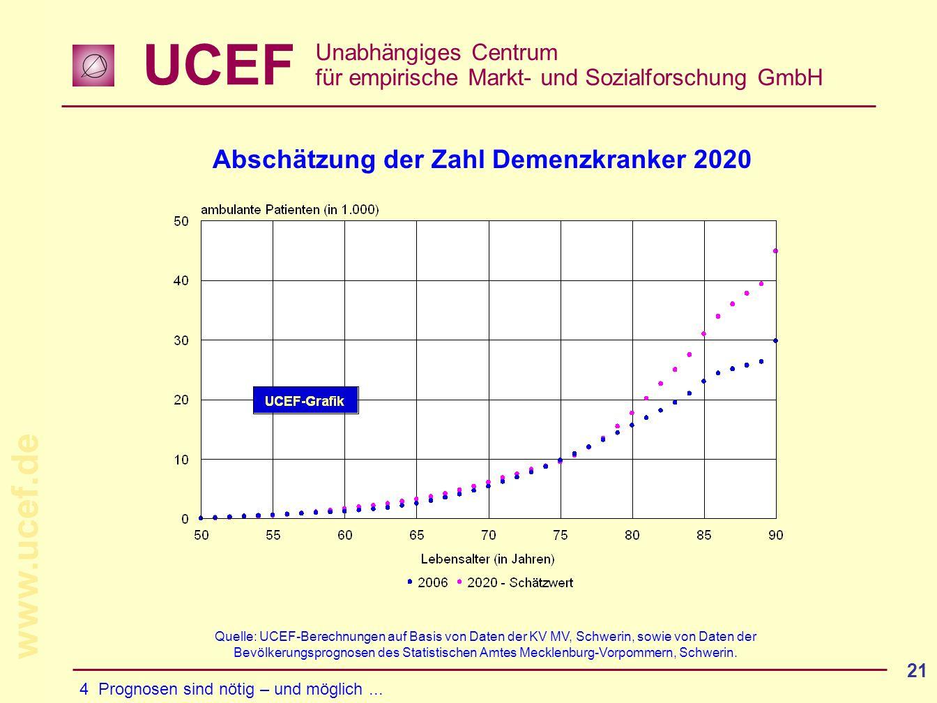 Abschätzung der Zahl Demenzkranker 2020