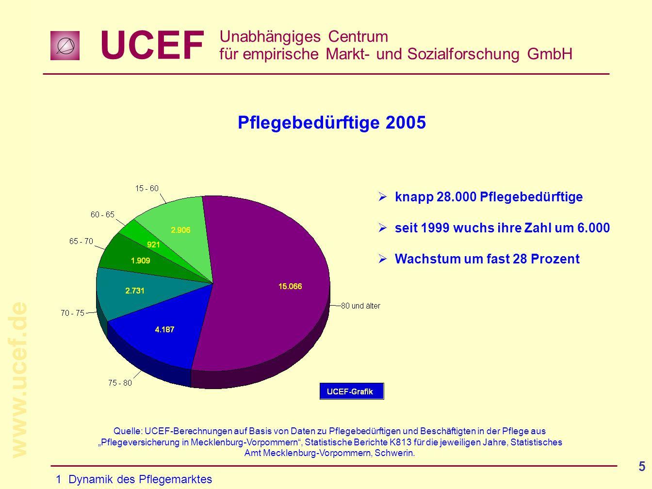 Pflegebedürftige 2005 knapp 28.000 Pflegebedürftige