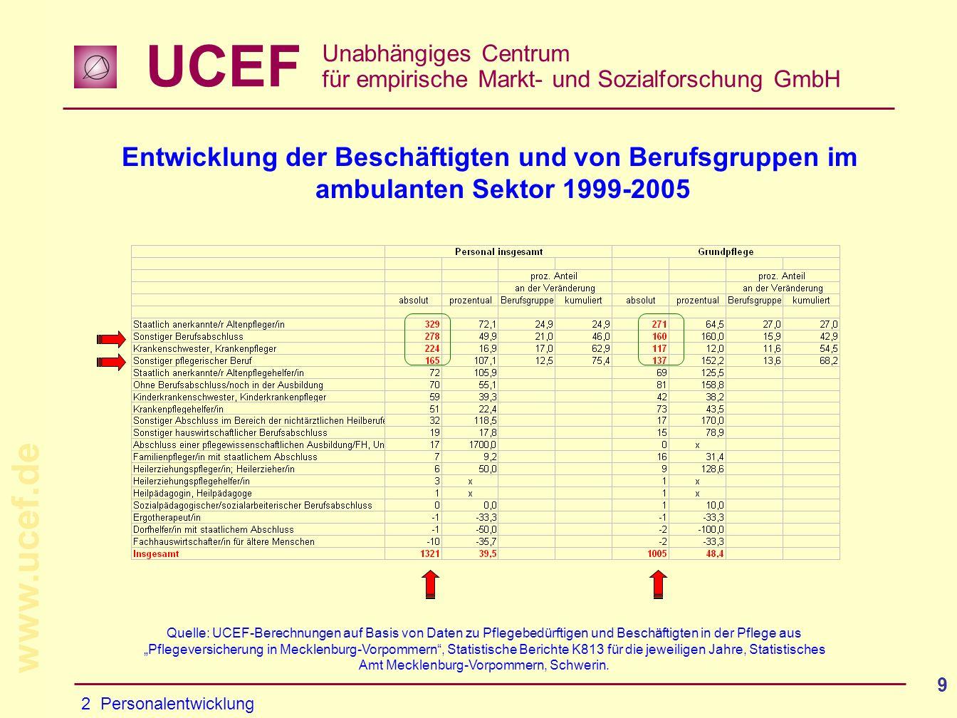 Entwicklung der Beschäftigten und von Berufsgruppen im ambulanten Sektor 1999-2005