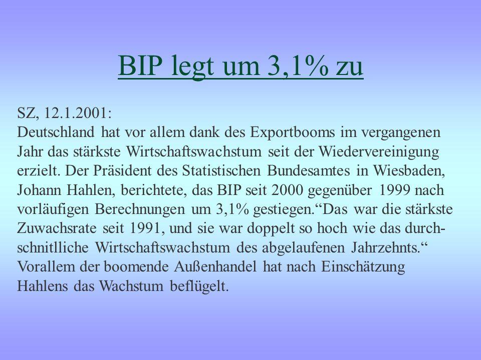 BIP legt um 3,1% zu SZ, 12.1.2001: Deutschland hat vor allem dank des Exportbooms im vergangenen.