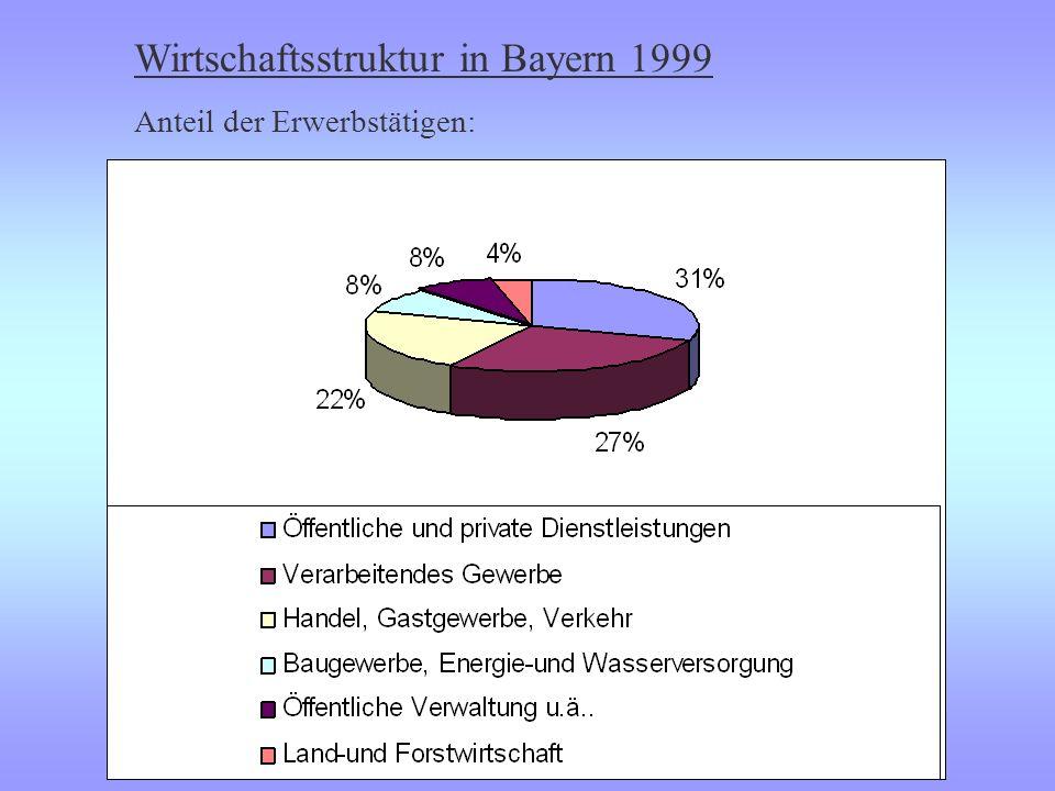 Wirtschaftsstruktur in Bayern 1999