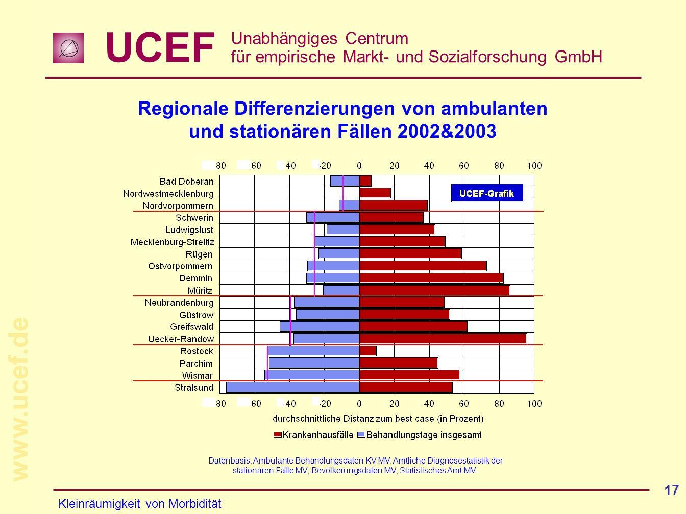 Regionale Differenzierungen von ambulanten