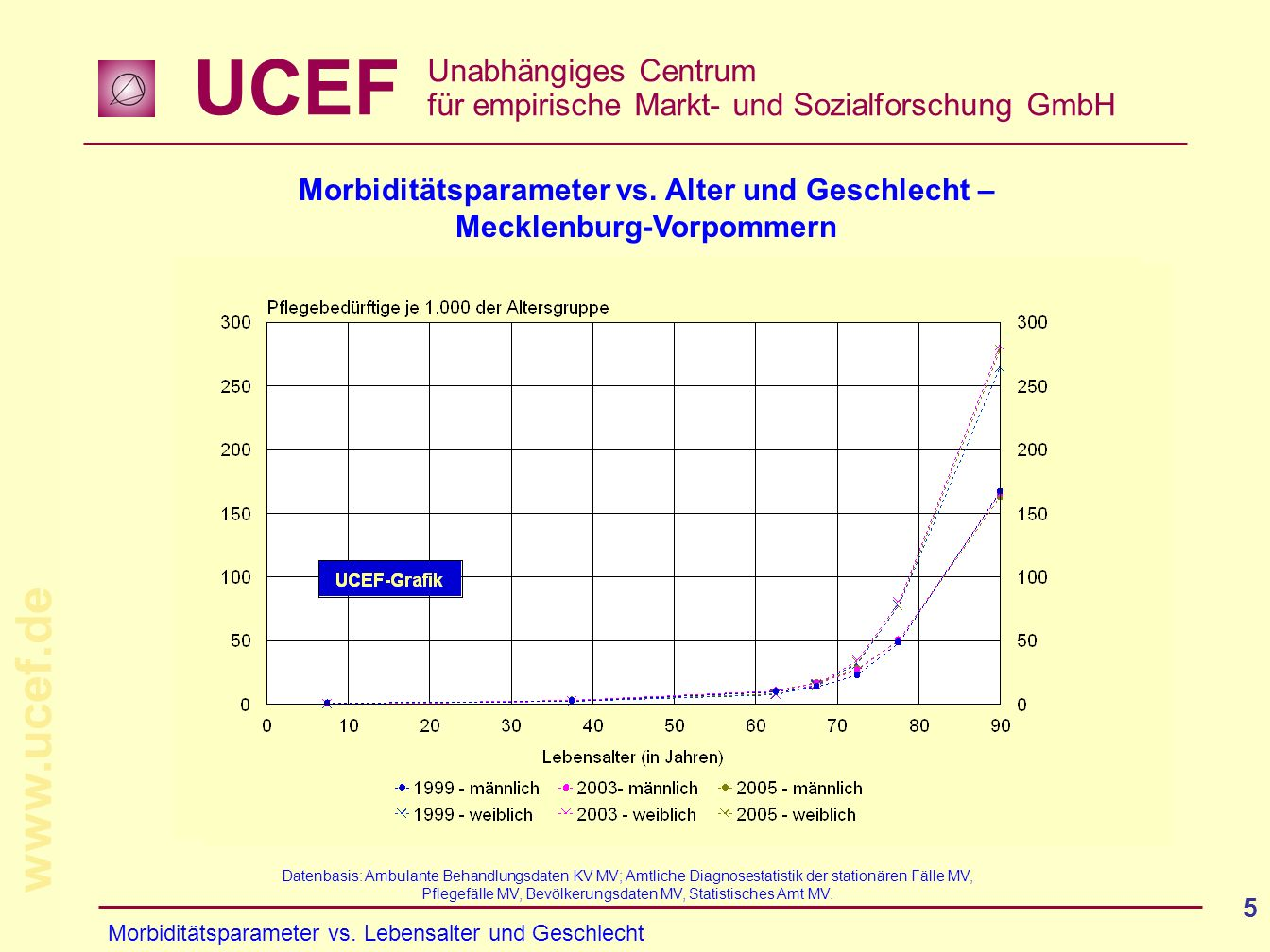 Morbiditätsparameter vs. Alter und Geschlecht – Mecklenburg-Vorpommern