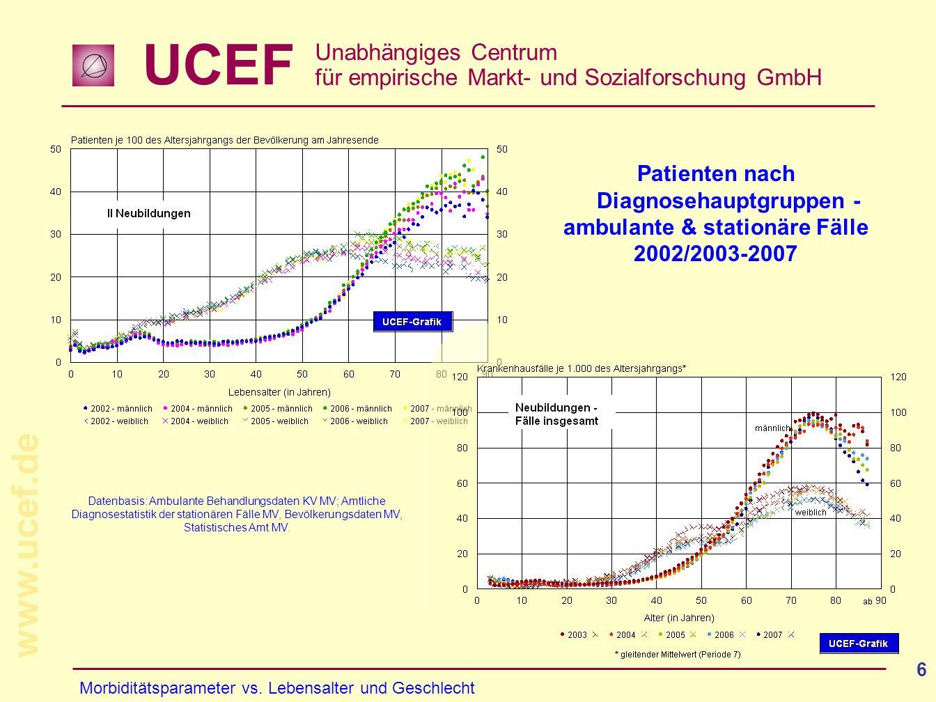 Patienten nach Diagnosehauptgruppen - ambulante & stationäre Fälle