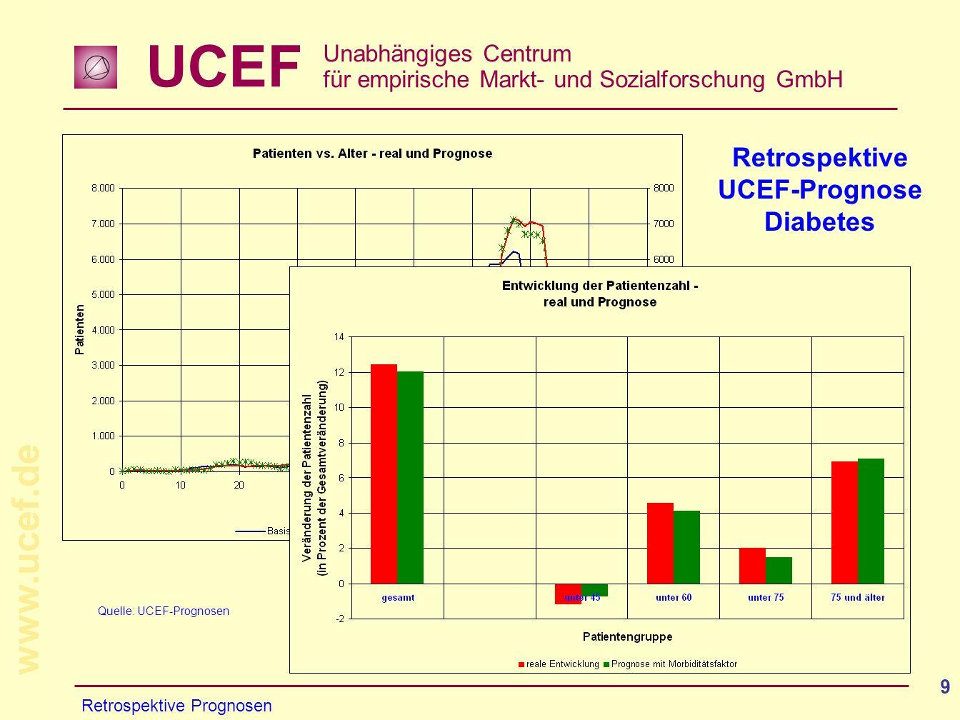 Quelle: UCEF-Prognosen
