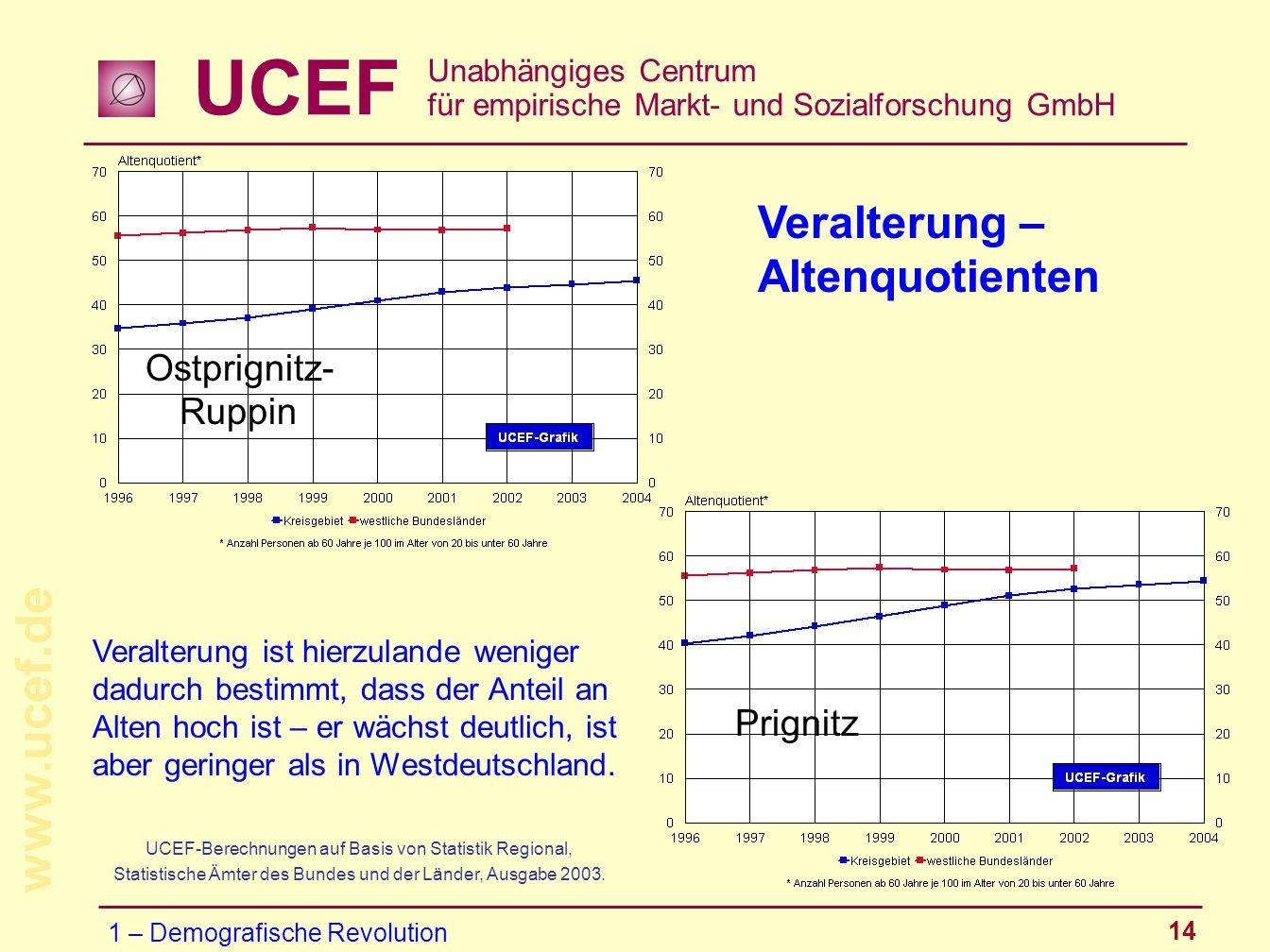 Veralterung – Altenquotienten Ostprignitz-Ruppin Prignitz