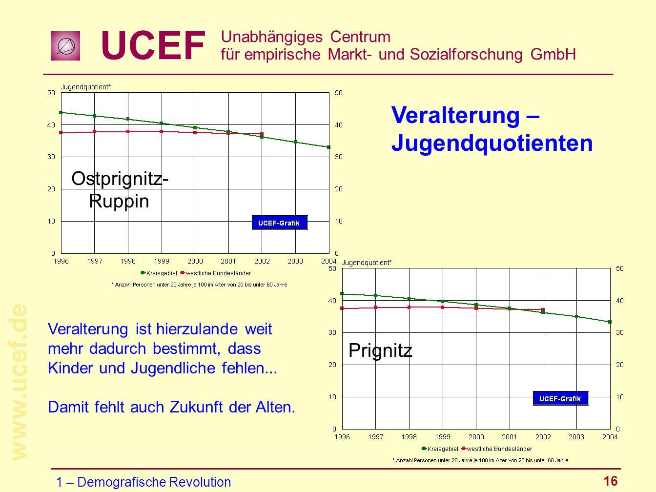 Veralterung – Jugendquotienten Ostprignitz-Ruppin Prignitz